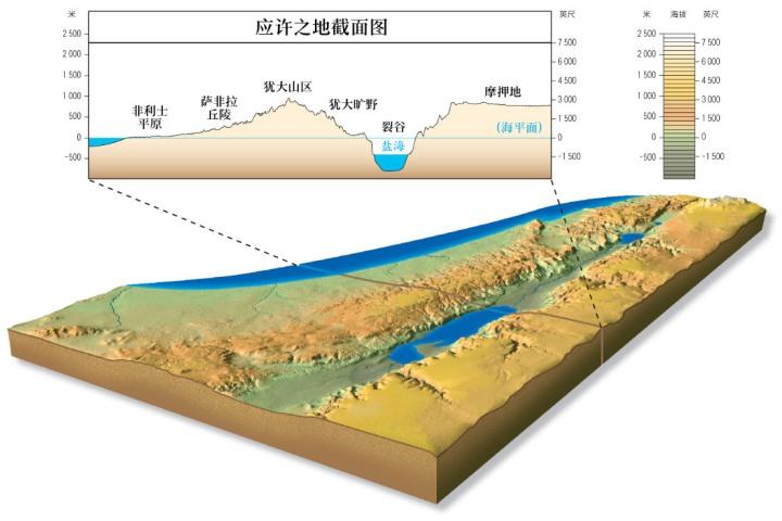 上图:应许之地截面图,可以看出这里「有山有谷」(申十一11)。