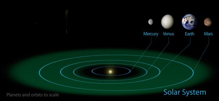 上图:绿色部分是天文学家在太阳系圈定的「恒星宜居带(Circumstellar Habitable Zone)」,范围是0.99-1.7天文单位(即日地距离,约1.5亿公里)。在这个范围内,行星的表面温度能使水维持液态。金星、地球、火星都处在太阳系宜居带里,但并非在宜居带里的行星都适合生命居住,还需要合适的体积、自转周期、公转周期。 1、如果地球离太阳太近(如金星),水会蒸发。 2、如果地球离太阳太远(如火星),水会结冰。 3、如果地球的体积太小,就会像水星一样没有足够的引力留住大气层;也会像火星一样铁核过早冷却,停止火山、地震与板块活动等地质活动,地表会非常崎岖,到处是高山和深谷。大气层中就不能出现维持温度的二氧化碳,也不能形成能调节气候的大面积海洋。 4、如果地球的体积太大,地表大气压力非常大,很难维持生命。 5、如果地球的自转速度太慢,日夜交替的时间就会太长。金星就是243地球日,水星是88地球日,可以说度日如年,昼夜温差很大,生命很难生存。 6、如果地球的自转速度太快,会导致风暴。木星自转周期小于10小时,表面有永不停止的巨大风暴。 7、如果在宜居带里出现类木星行星(如木星、土星),就会影响地球的轨道与自转的稳定程度。地球的公转轨道接近圆形,近日点与远日点的偏离率少于0.02。如果偏离太大,地球的温度会大幅变动,水分会被蒸发或者结冰。而目前发现的外太阳系行星的轨道偏离率平均高达0.25。 8、如果在宜居带之外的适当距离存在类木星行星,可以吸引小行星,成为地球的天然屏障。