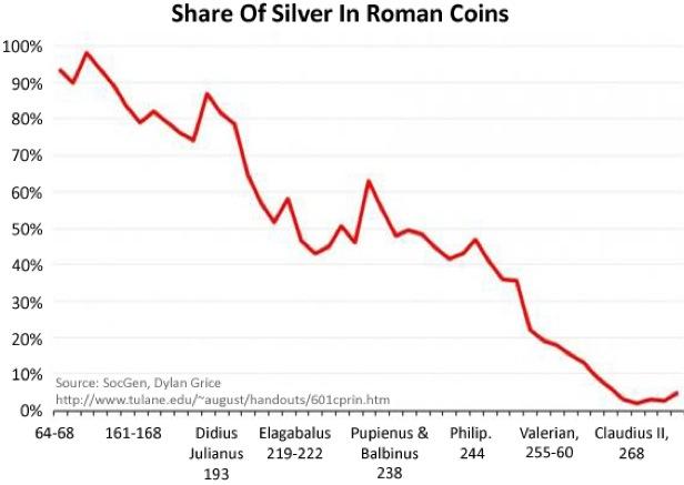 上图:主后64-268年,罗马帝国得拿利乌(Denarius)银币的含银量从93.5%逐步降到5%,不得不退出流通领域。