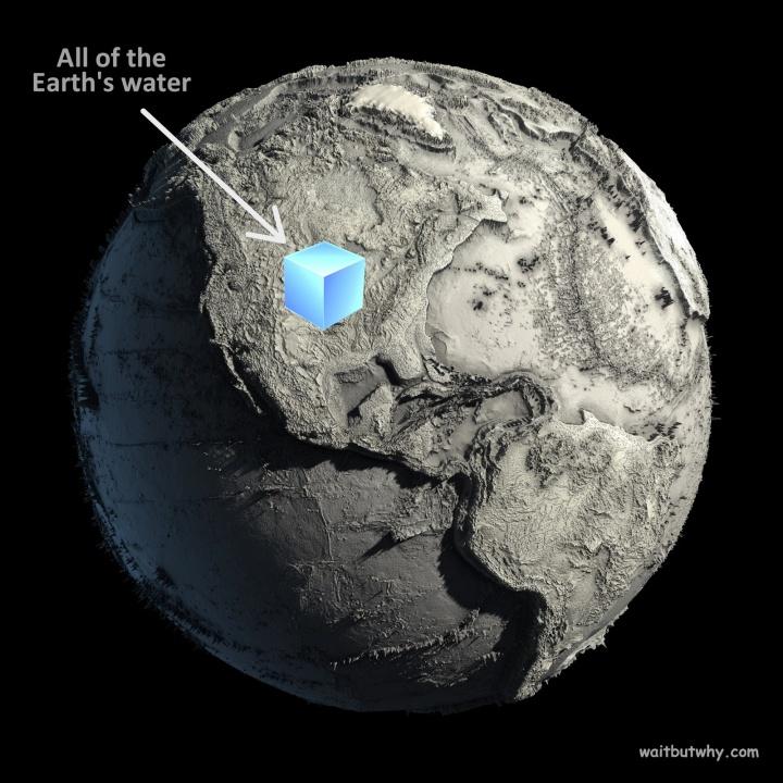 上图:地球上没有水的样子。蓝色立方块代表地球上所有水的体积。如果没有地质运动把大陆抬高,海水的总量将会覆盖地球表面2.7公里深。