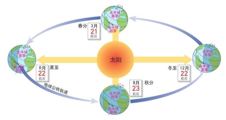 上图:地球23.5度的转轴倾角导致了四季变化。在太阳系中,只有地球有月球这样特别的卫星,其他的岩石行星有的没有卫星(如水星和金星),有的只有很小的卫星(如火星)。月球的体积正好维持了地球23.5度的转轴倾角,带来了适合生命生存、活动的稳定季节变化和海洋潮汐运动。 1、如果倾角太小,会缺乏四季分明的季节变化,许多生命的季节性自然活动也不能进行。 2、如果倾角太大,会带来极端的季节性变化气候,生命很难平衡各项生理需求。 3、如果倾角的变化混乱,地球将经常遭遇天气灾害。 4、月球带来的潮汐运动可以使海水不停地流动,防止腐臭、清洁海岸,也能使鱼类呼吸所需的氧气溶入水里。