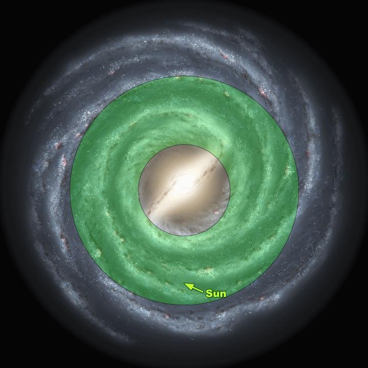 上图:绿色部分是天文学家在银河系圈定的「星系宜居带」,银河系中最多只有5%的恒星位于宜居带,太阳系正好在其中。 1、如果太阳系离银河系中心太近,就会靠近巨大的X射线、伽马射线源和黑洞,强辐射的环境中难以形成构造复杂的分子,生命无法生存。 2、如果太阳系离银河系中心太远,就没有足够的重元素形成硅酸盐岩石行星,而是变成不适合生命生存的由氢氦气体构成的类木星行星,也没有铁可以构成生命所需要的血红素。 3、如果太阳系位于银河系的球状星团和螺旋星系的螺旋臂,恒星密度太高,离附近的恒星太近,由于附近恒星的引力干扰和其他影响,地球的轨道变化、受小行星撞击、超新星爆发、脉冲星的影响也越大。 4、太阳系相对孤立,围绕银心运转的轨道接近圆形,公转周期和银河系的自转周期接近,避免了频繁穿越球状星团和螺旋臂的危险。 5、生命需要复杂的化学成分,而这些化学成分必须包含氢、氦和锂之外的金属元素。目前唯一所知的能制造金属并使其散之于宇宙中的机制是超新星的爆炸,大部分的恒星都缺乏金属,金属量充足、能维持复杂生命生存的主恒星位于太阳系所在的大螺旋星系的边沿区域。 6、如果太阳系的金属元素含量太高,就可能产生巨大的行星,引发的重力潮汐力会导致地球改变轨道和表面的形状,最终摧毁地球。