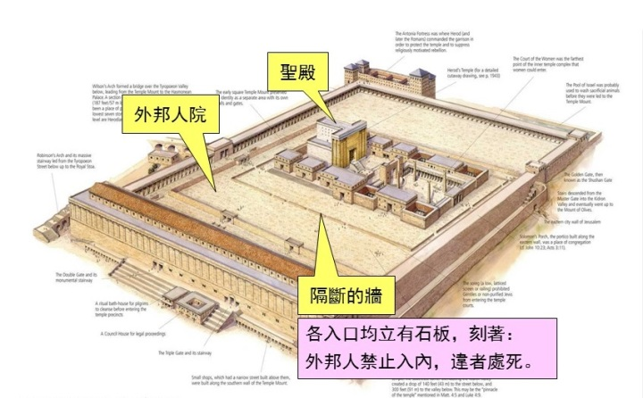 上图:在新约时代圣殿的外邦人院和内院之间,有隔断的墙。