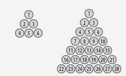 上图:3是第2个三角数(Triangular Number),6是第3个三角数,28是第7个三角数。