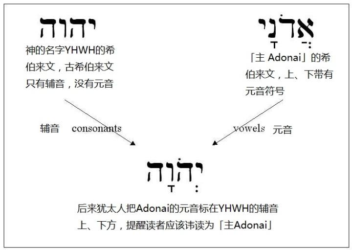 上图:「耶和华」读音的由来。四字神名(Tetragrammaton)原文是「יהוה,YHWH」。古代希伯来文没有元音字母,只有22个辅音,因此不能根据字母直接发音,和中文一样,每个字的读法都必须由老师教。四字神名只有大祭司每年赎罪日进入至圣所祷告时,才能直接读出来。平时犹太人在说话中用「主」(אֲדֹנָי,音Adonai)来代替。主后70年圣殿被毁,犹太祭司传统中断,四字神名的正确读法就渐渐失传。 希伯来文的元音符号通用之后,主后11世纪的犹太马所拉文本(Masoretic Text)将「אֲדֹנָי,Adonai」的元音符号标注在「יהוה,YHWH」上,变成「יְהֹוָה,YaHoWaH」,提示应读为「主 Adonai」。文艺复兴时代,欧洲人将「YaHoWaH」的辅音、元音结合起来,读成了「耶和华 Yehowah」。近代圣经学者对照标示元音的古代希腊文的旧约译本,以及当时一些非犹太人对该词读音的描述,认为发音可能是「雅威 YaHWeH」。