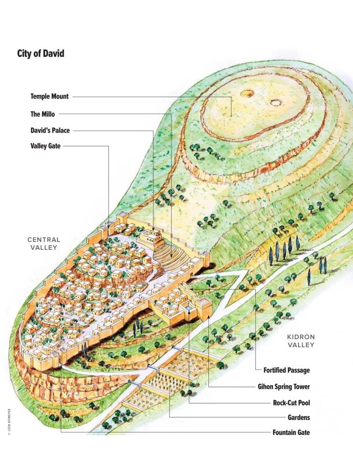 上图:大卫时代的锡安——大卫城——示意图。当时还没有建圣殿。大卫购得了右上方的耶布斯人亚劳拿的禾场「为耶和华筑了一座坛」(撒下二十四24-25),后来所罗门在此建造了圣殿,被称为圣殿山。