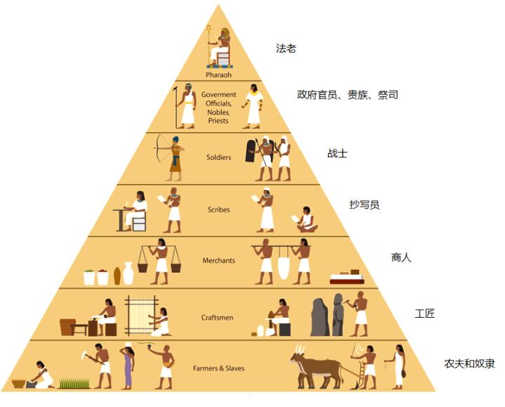 上图:古埃及社会的金字塔结构。以色列人作为奴隶位于金字塔的最底层,并没有资格当工匠。