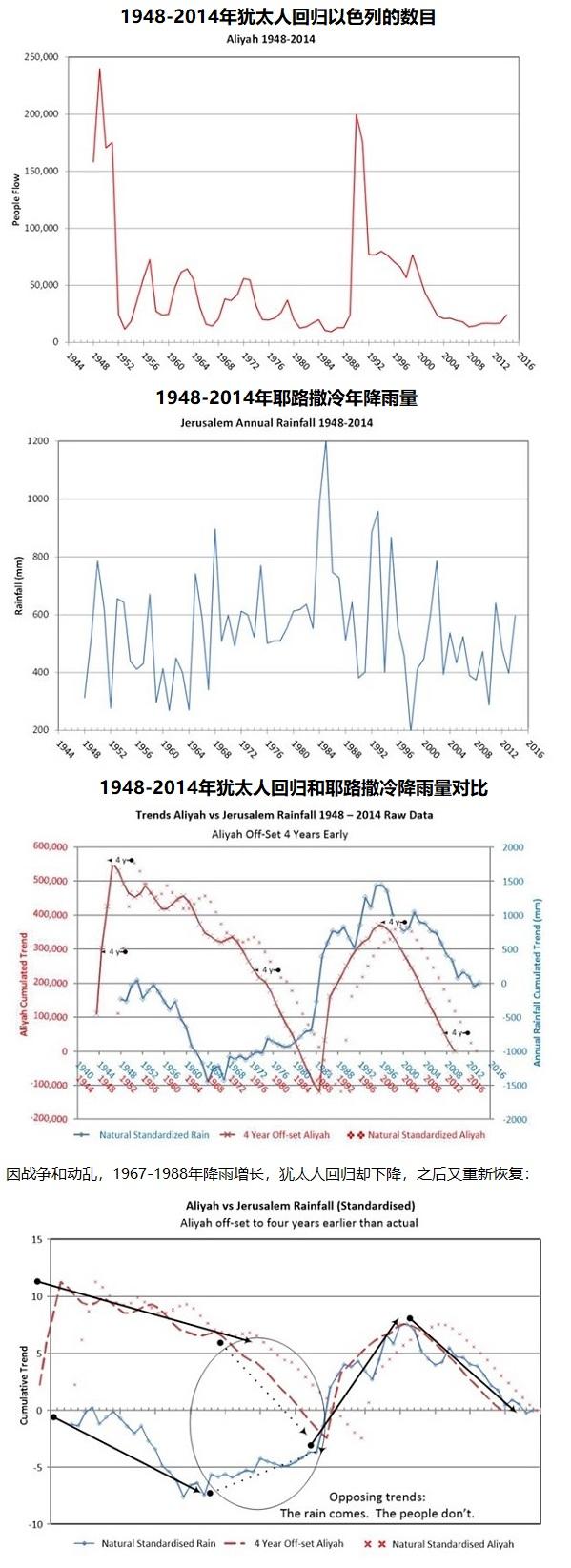 上图:犹太人回归和耶路撒冷年降雨量的对比,由澳大利亚工程师Gary Auld根据以色列气象中心(Israel Meteorology Center)的数据制作。以上图表表明,耶路撒冷降雨量的增长总是与犹太人回归的数量一致或提前发生,其中1948年(以色列复国)和1991年(苏联解体)是犹太人回归的两次高峰。正如神所应许的:「你们若留意听从我今日所吩咐的诫命,爱耶和华你们的神,尽心尽性事奉祂,祂必按时降秋雨春雨在你们的地上」(申十一13-14)。 迦南地并没有足够的河流用作灌溉,如果没有按时、足够的秋雨和春雨,必然会发生旱灾。主后2世纪犹太人被驱离以后,降雨逐渐减少,19世纪的巴勒斯坦已经成了荒凉的干旱和半干旱地区,不适合人类的居住和繁衍。1857年英国领事James Finn写道:「这个国家几乎没有居民,因此最大的需要是人口。The country is in a considerable degree empty of inhabitants and therefore its greatest need is of a body of population」。19世纪末犹太人逐渐开始回归,当地的雨量逐渐恢复,今天的以色列又成了「流奶与蜜之地」(出三8)。