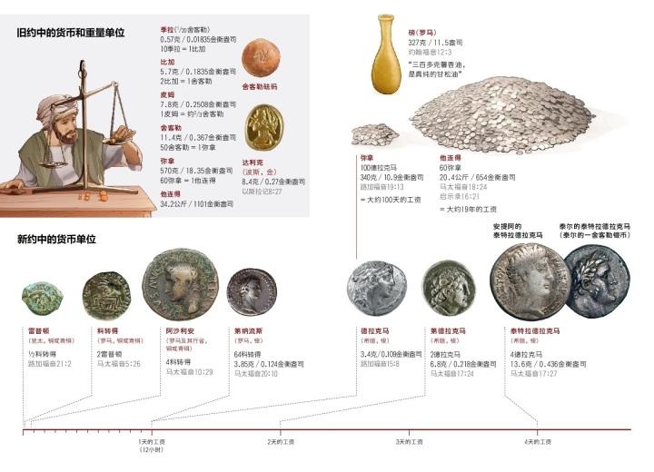 上图:圣经中的货币单位。已挖掘出来的「舍客勒」砝码石大小不一,平均11.4克。所以奉献时需要用「圣所的平」作为统一标准。