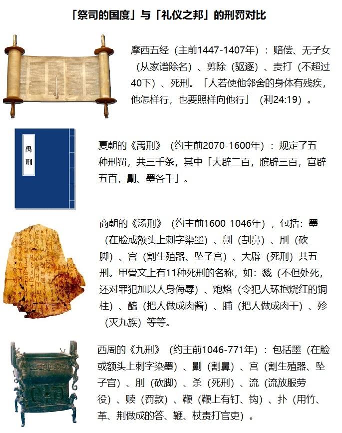 上图:对比一下摩西律法中的刑罚与中国同一时期夏、商、周的刑罚,就可以看出神「祭司的国度」与人间的「礼仪之邦」的区别。