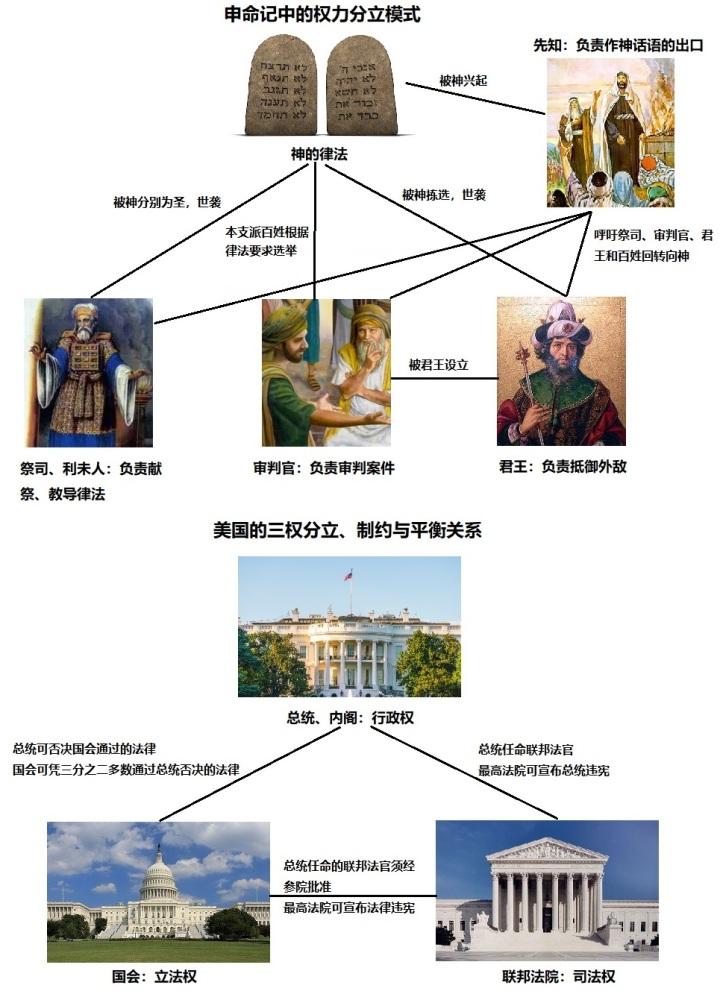 上图:古代以色列和美国的权力分立模式。「权力分立 Separation of Powers」是启蒙时代英国哲学家约翰·洛克(John Locke,1632-1704年)提出的国家治理模式,将各种国家权力分散在不同的国家机关里,让这些机关之间互相制衡。法国哲学家孟德斯鸠(Montesquieu,1689-1755年)在此基础上提出了「三权分立 Trias Politica」的思想,把立法权、行政权和司法权分别交给三个不同的国家机关行使,使他们互相制约和平衡。美国独立革命以后,按照三权分立的思想建国。然而,在三千多年前的申命记里,神不但启示了权力分立的模式,也兴起先知作神话语的出口。天然人的罪性是不会改变的,得救的罪人也还有罪性,所以把权力集中在一起,「定于一尊」,固然可能非常高效、但也可能变得极端腐败、危险。但如果一个社会把先知摒弃在政治之外,没有先知不断提醒百姓回转向神,权力分立、三权分立的民主制度也可能变成暴民政治,最后也不能阻挡全民自己走向败坏和灭亡。