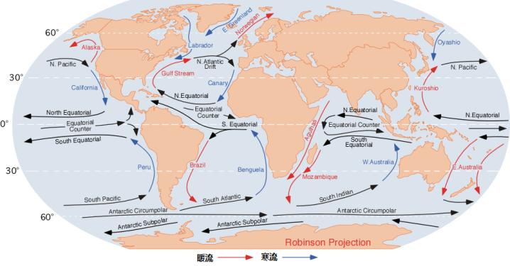 上图:地球上主要的洋流(Ocean current)。洋流是具有稳定流速和流向的大规模海水运动,原因可能是风、密度差异、海面倾斜、海水挤压或分散等等。暖流从低纬度流向中高纬度,水温比周围的水温高;寒流由高纬度流向中高纬度,水温比周围的水温低。古人大都认为海洋是不流动的封闭死水,虽然也有水手利用黑潮来航行,但直到16世纪才有人开始研究洋流。大卫却在主前10世纪就已经写道:「凡经行海道的,都服在他的脚下」(诗八8)。