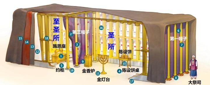 上图:摩西在旷野所造的「属世界的圣幕」(来九1)示意图。