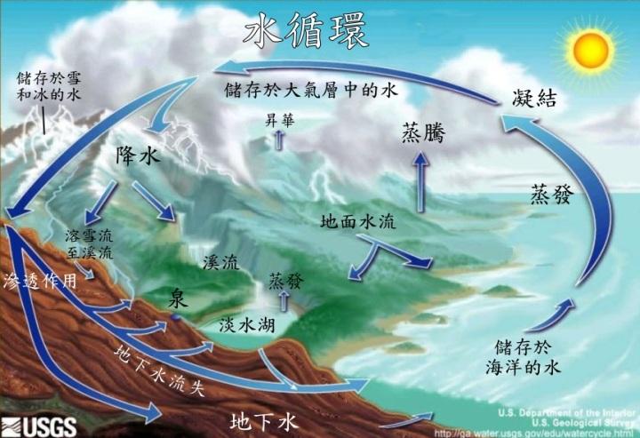 上图:现代科学家发现的地球水循环(Water cycle)模型,证明「江河都往海里流,海却不满;江河从何处流,仍归还何处」(传一6)。