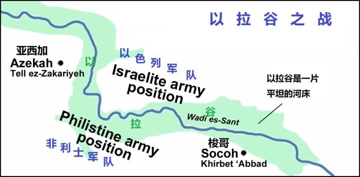 上图:以拉谷之战以色列和非利士军队的安营位置。