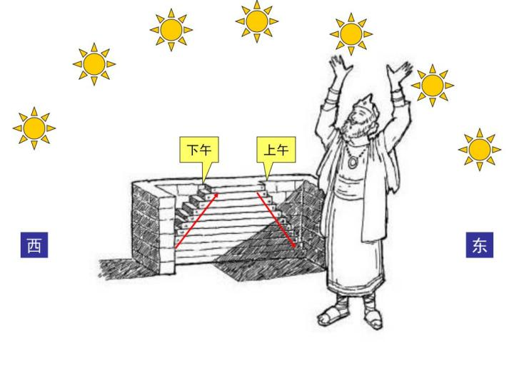 上图:亚哈斯的日晷可能是一种东西走向的台阶,两端各有一道倾斜四十五的十级石阶,石级前各有一道石墙。时间是以墙影在石级上的进度计算,十级正好是半天。