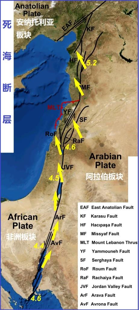 上图:死海断层(Dead Sea Transofrm),又称为死海裂谷(Dead Sea Rift),从西奈半岛南面的红海裂谷开始,沿着阿拉伯板块和非洲板块之间的板块边缘伸延,终点是土耳其东南部与东安纳托利亚断层交会的地方。图中标出了阿拉伯板块相对于非洲板块的主要断层和运动方向,约旦河东的戈兰高地和基列地位于阿拉伯板块,约旦河西的加利利、撒马利亚、犹大、沿海平原、南地旷野和西奈半岛都在非洲板块上。这种构造,导致该地区相对频繁的地震活动。